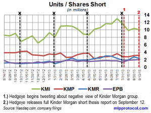 KM Short Interest Trend 092513