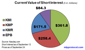 KM Short Interest Value 092513