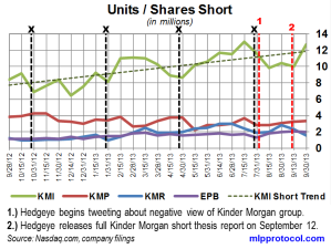 KM Short Interest Trend 102113