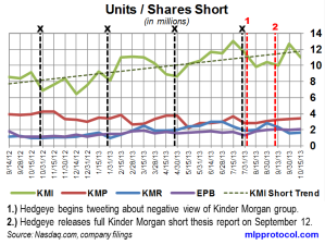 KM Short Interest Trend 102513