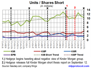 KM Short Interest Trend 111313