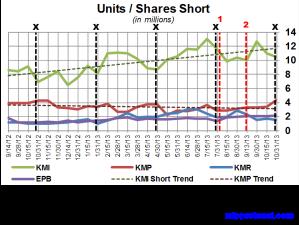 KM Short Interest Trend 111313