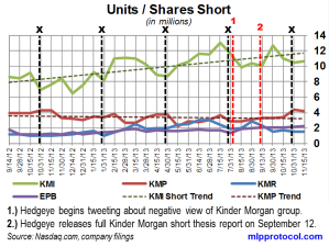 KM Short Interest Trend 112813