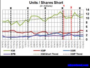 KM Short Interest Trend 112813