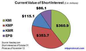 KM Short Interest Value 111313