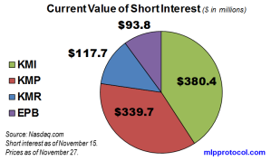 KM Short Interest Value 112813