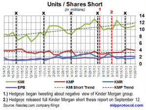 KM Short Interest Trend 121113