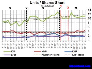 KM Short Interest Trend 122713