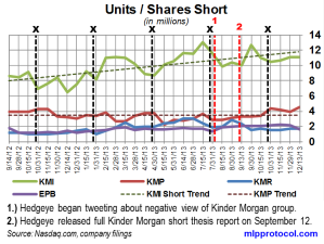 KM Short Interest Trend 122713