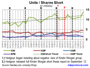 KM Short Interest Trend 011314