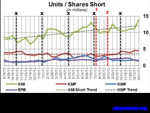 KM Short Interest Trend 011314
