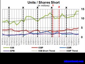 KM Short Interest Trend 012814