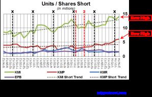 KM Short Interest Trend 022714