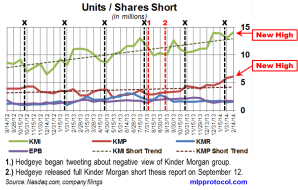 KM Short Interest Trend 022714