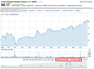 KMP 2009 Price Chart