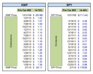 KMP SPY IRR since 2010