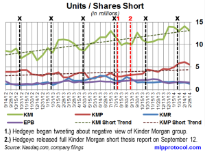 KM Short Interest Trend 031214