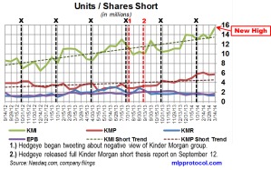 KM Short Interest Trend 032614