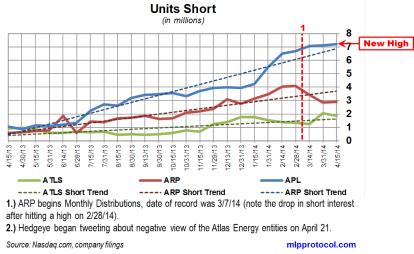 Atlas Energy Short Interest Trends 042814