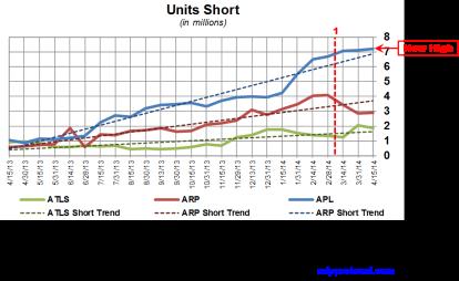 Atlas Energy Short Interest Trends 042814