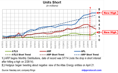 ATLS Short Interest Trends 042214