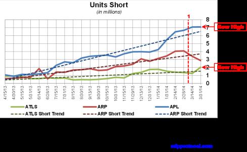 ATLS Short Interest Trends 042214