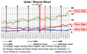 KM Short Interest Trend 041114