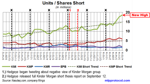 KM Short Interest Trend 042814