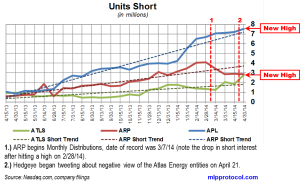 Atlas Energy Short Interest Trends 051214