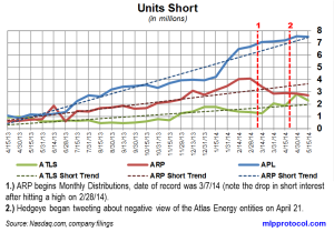 Atlas Energy Short Interest Trends 052814