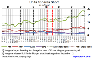 KM Short Interest Trend 051214