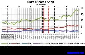 KM Short Interest Trend 051214