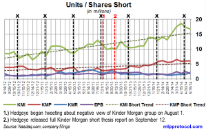 KM Short Interest Trend 052814