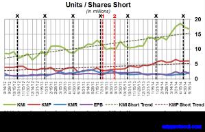KM Short Interest Trend 052814