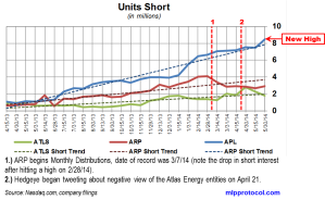 Atlas Energy Short Interest Trends 061314