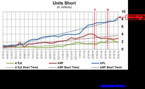 Atlas Energy Short Interest Trends 061314