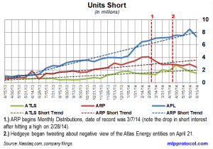 Atlas Energy Short Interest Trends 062514
