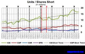 KM Short Interest Trend 061314