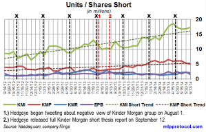KM Short Interest Trend 062514
