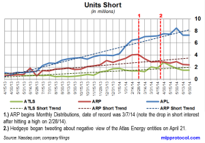 Atlas Energy Short Interest Trends 071414