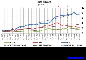 Atlas Energy Short Interest Trends 071414