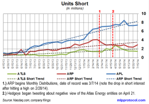 Atlas Energy Short Interest Trends 072514