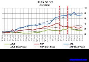 Atlas Energy Short Interest Trends 072514