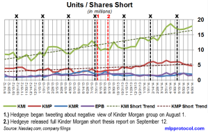 KM Short Interest Trend 071414