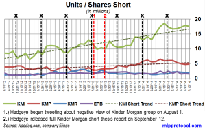 KM Short Interest Trend 072514