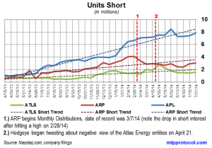 Atlas Energy Short Interest Trends 081214