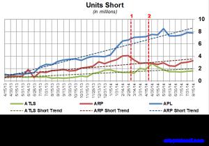 Atlas Energy Short Interest Trends 082714
