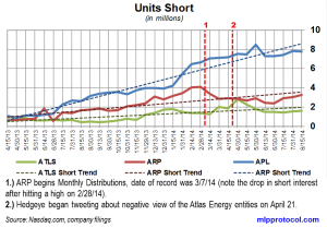 Atlas Energy Short Interest Trends 082714