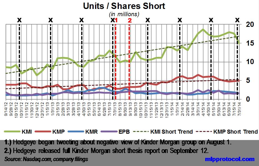 Kmi ex dividend date in Brisbane