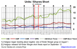KM Short Interest Trend 081214